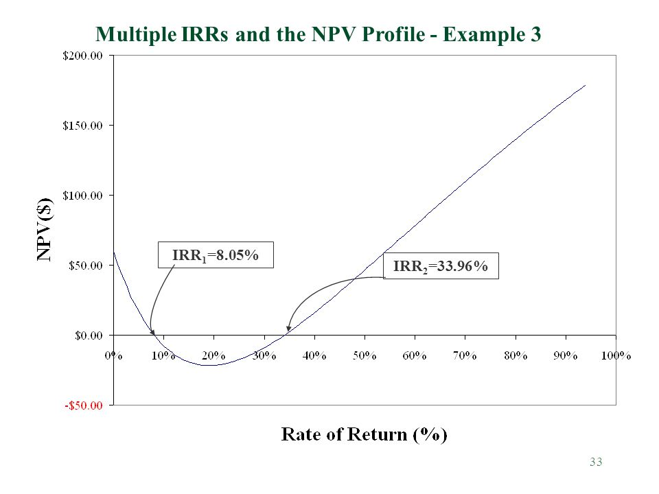 Multiple IRRs and the NPV Profile - Example 3
