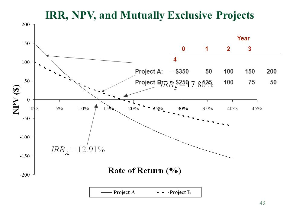 IRR, NPV, and Mutually Exclusive Projects