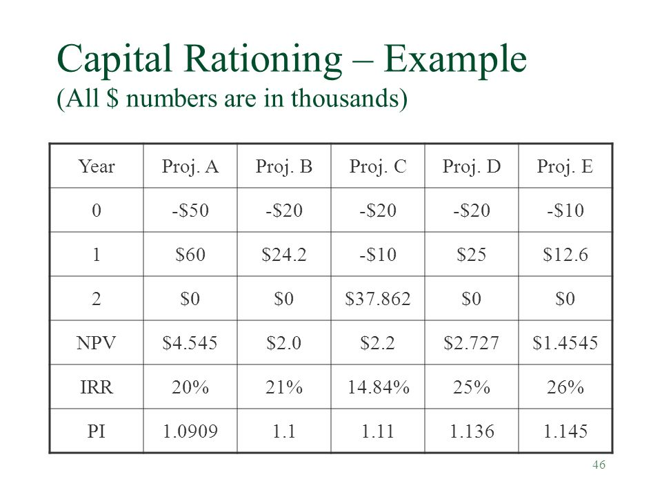 Capital Rationing – Example (All $ numbers are in thousands)