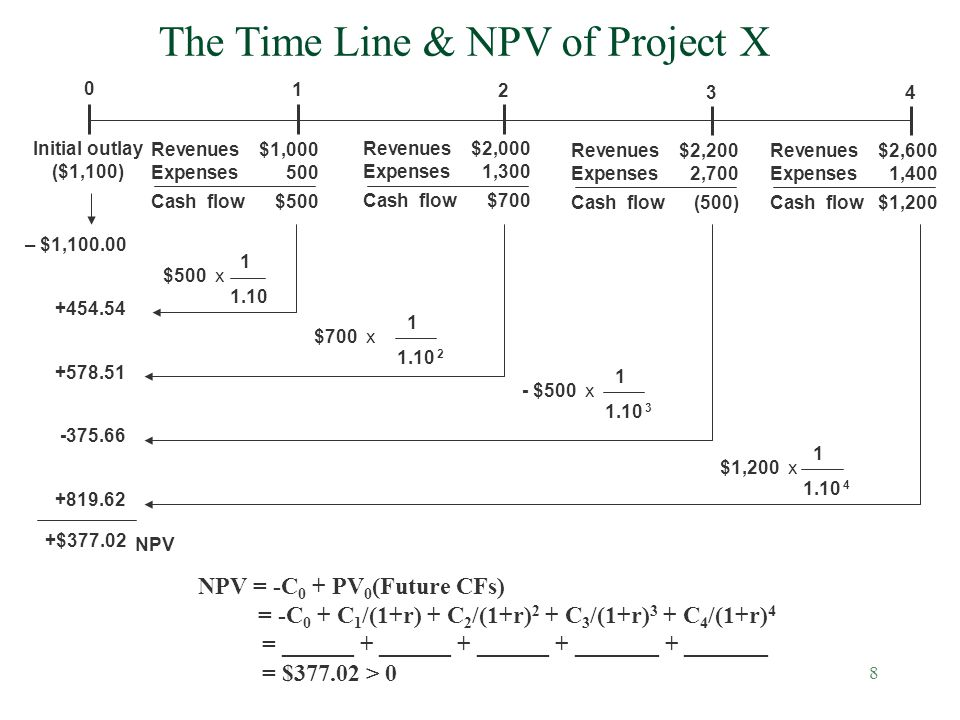 The Time Line & NPV of Project X
