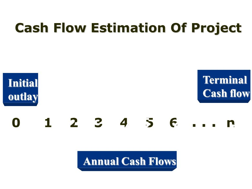 . . . . . . Cash Flow Estimation Of Project 1 2 3 4 5 n 6 1 2 3 4 5 n