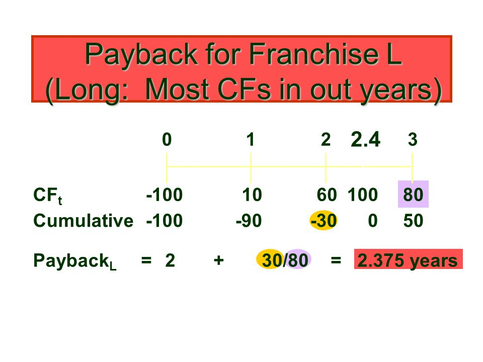 Payback for Franchise L (Long: Most CFs in out years)