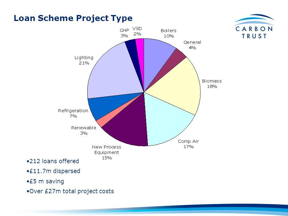 Loan Scheme Project Type
