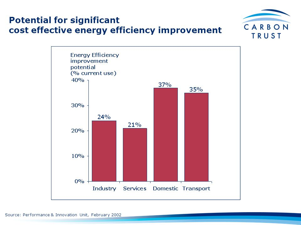 Potential for significant cost effective energy efficiency improvement