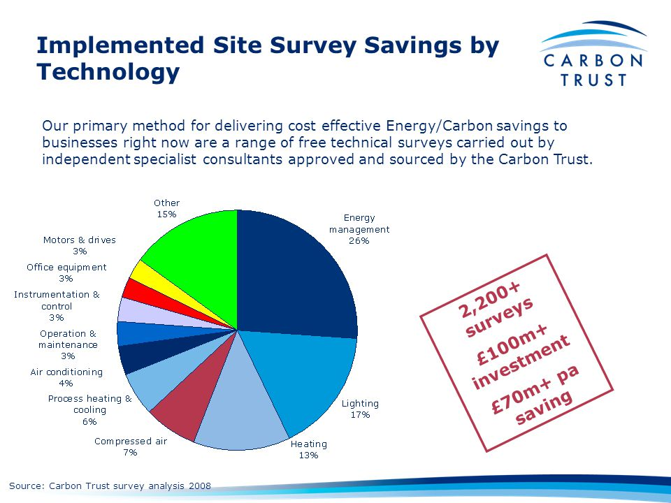 Implemented Site Survey Savings by Technology