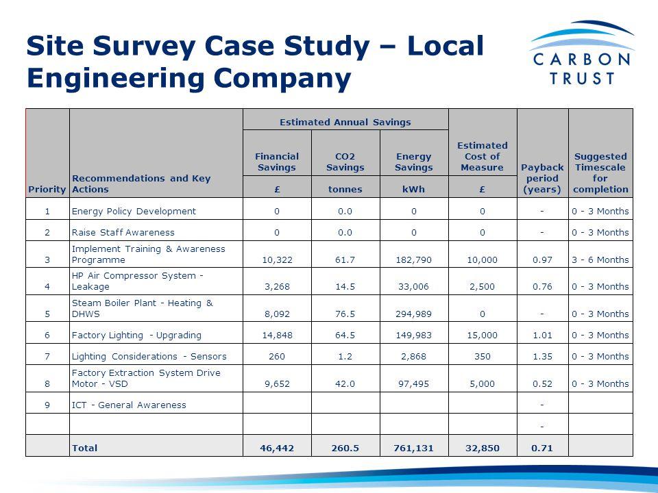 Site Survey Case Study – Local Engineering Company