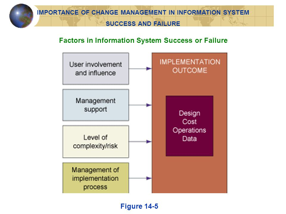 Factors in Information System Success or Failure
