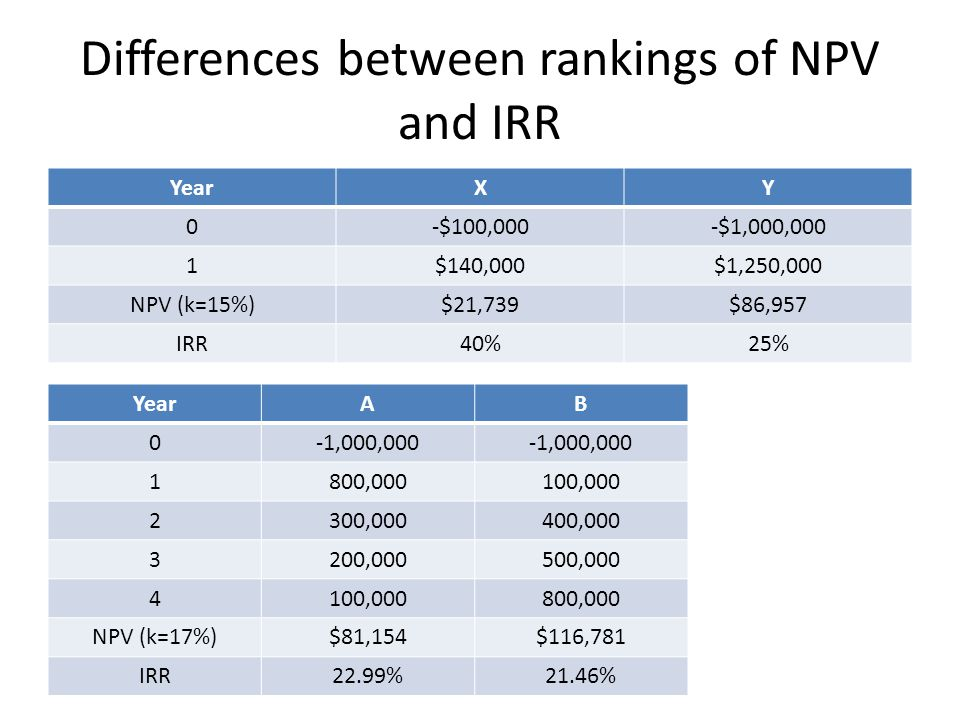 Differences between rankings of NPV and IRR