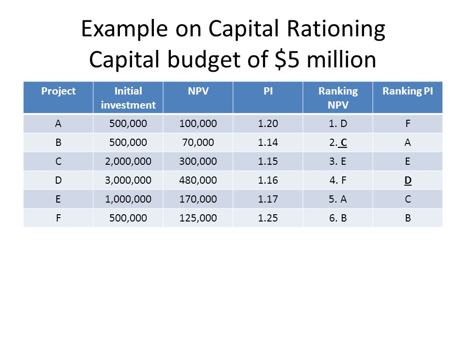 Example on Capital Rationing Capital budget of $5 million