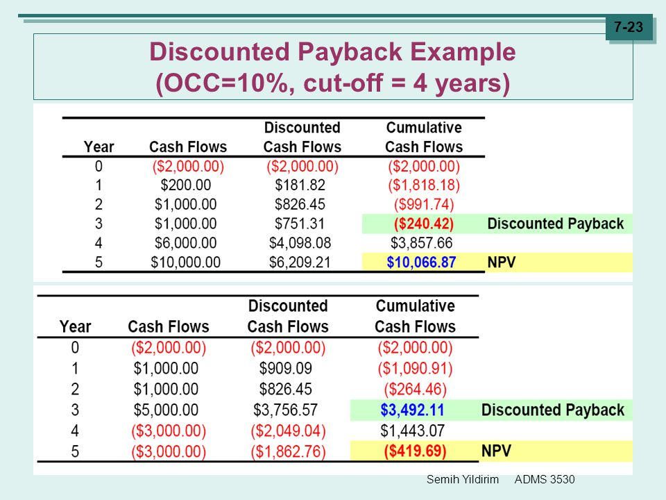 Discounted Payback Example (OCC=10%, cut-off = 4 years)