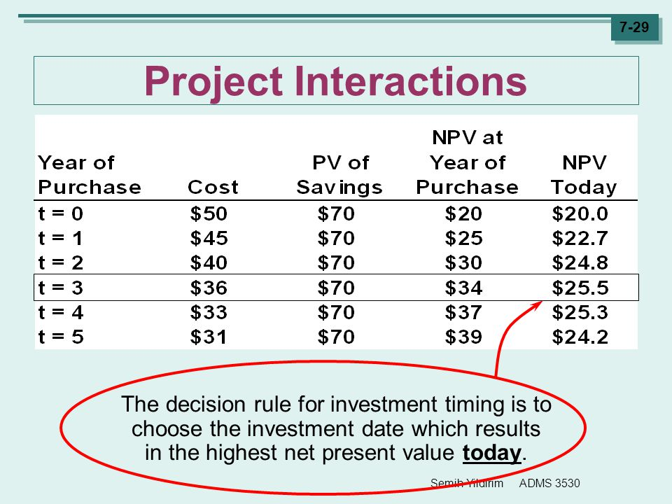 Project Interactions The decision rule for investment timing is to choose the investment date which results in the highest net present value today.