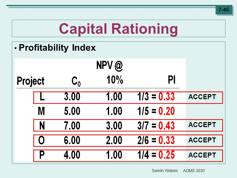 Capital Rationing Profitability Index ACCEPT ACCEPT ACCEPT ACCEPT