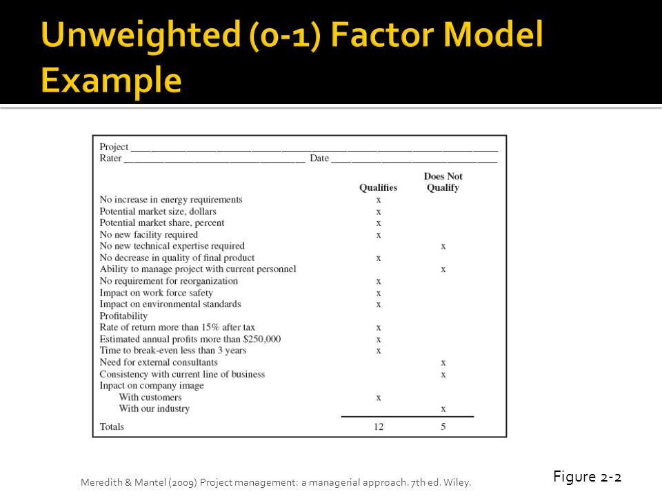 Unweighted (0-1) Factor Model Example