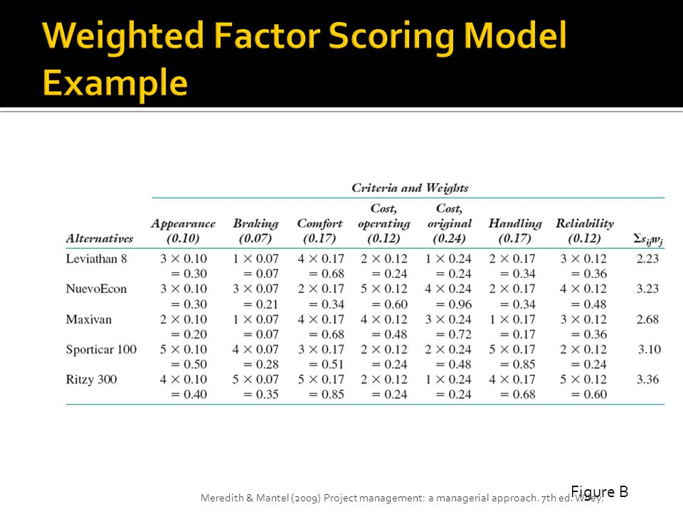 Weighted Factor Scoring Model Example