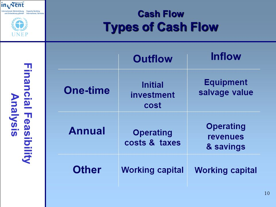 Cash Flow Types of Cash Flow