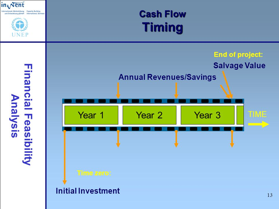 Cash Flow Timing Year 1 Year 2 Year 3 Salvage Value