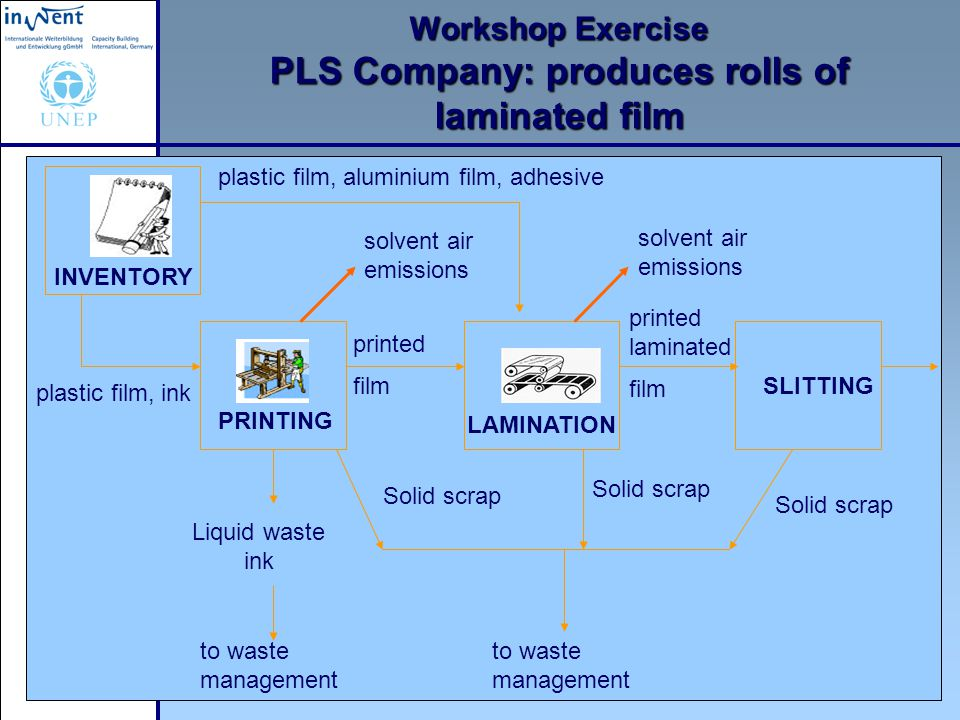 Workshop Exercise PLS Company: produces rolls of laminated film