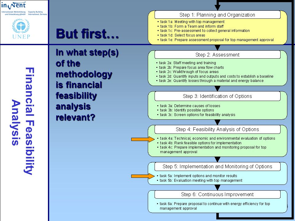 But first… In what step(s) of the methodology is financial feasibility analysis relevant