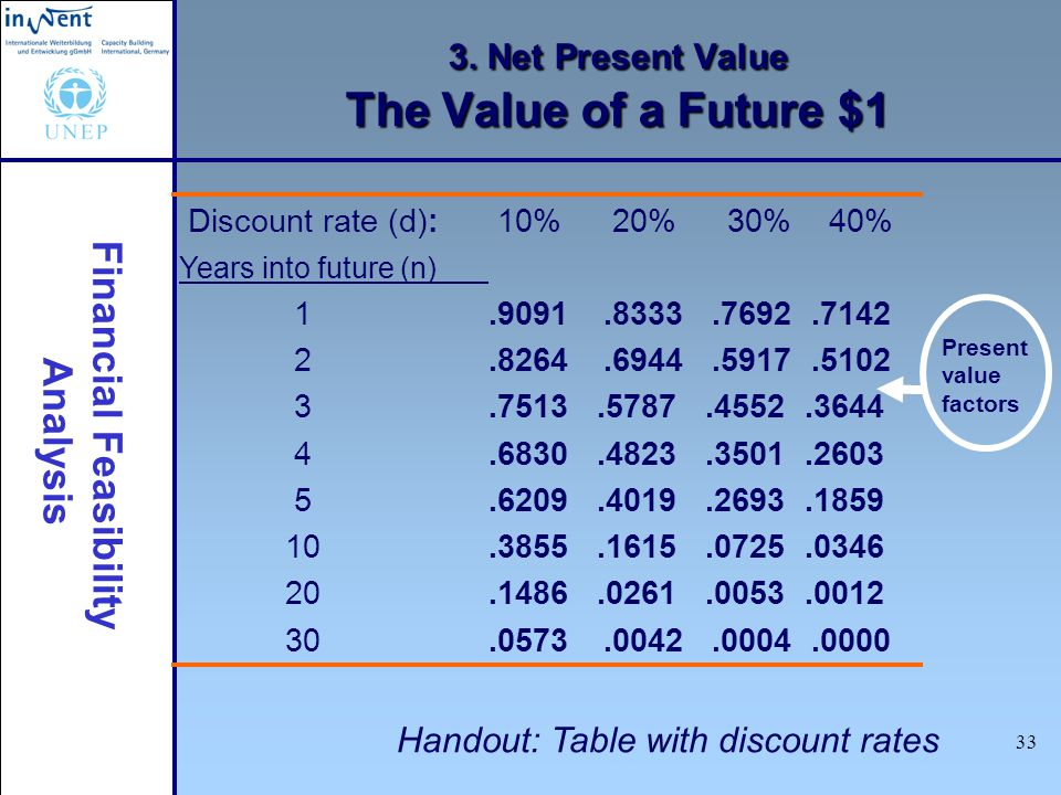 3. Net Present Value The Value of a Future $1