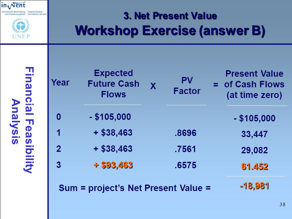 3. Net Present Value Workshop Exercise (answer B)