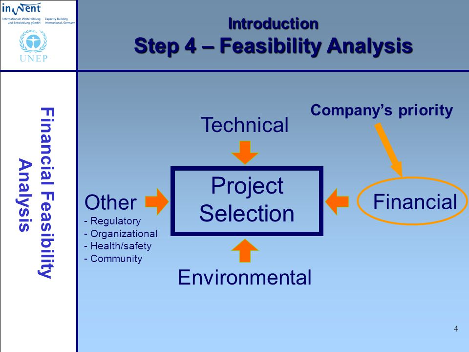 Introduction Step 4 – Feasibility Analysis