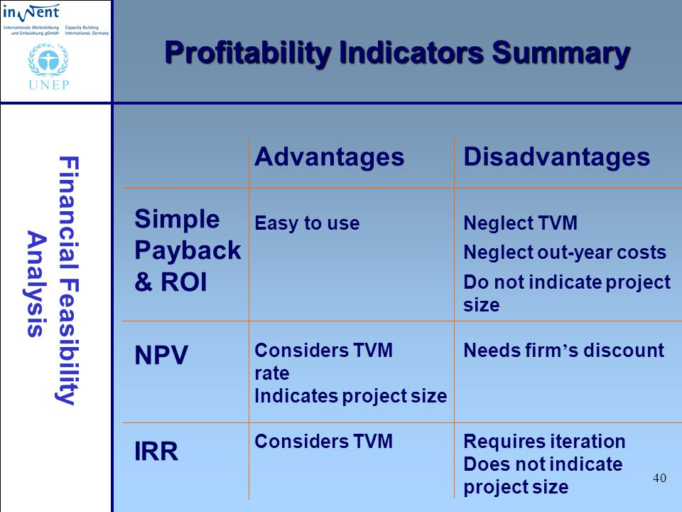 Profitability Indicators Summary