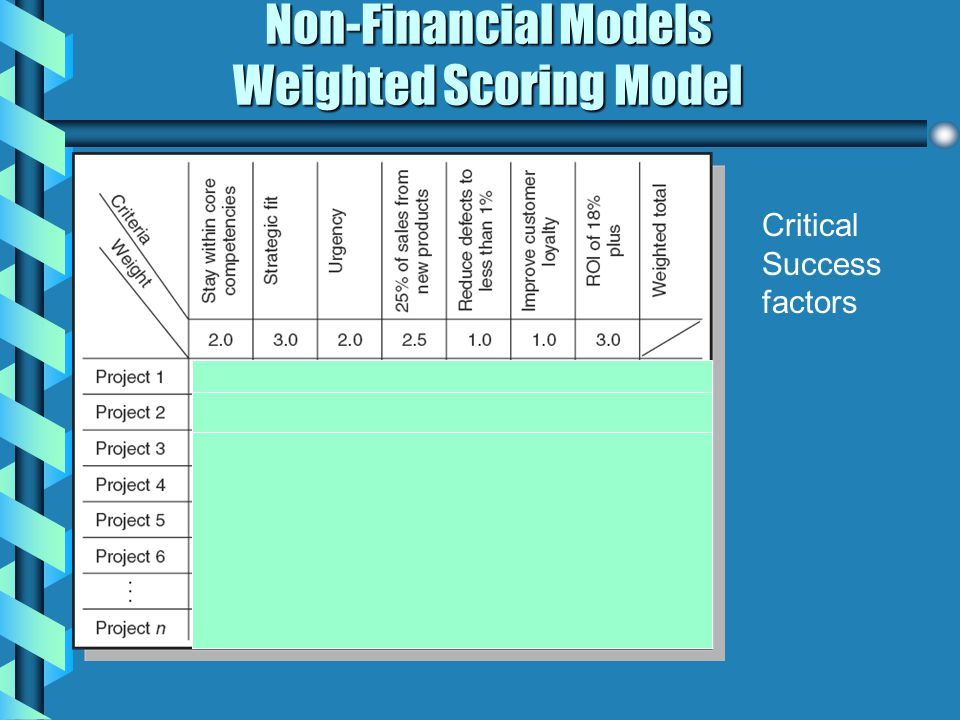 Non-Financial Models Weighted Scoring Model