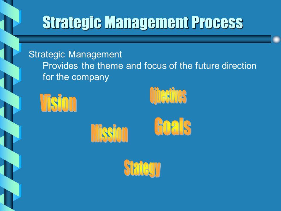 Strategic Management Process