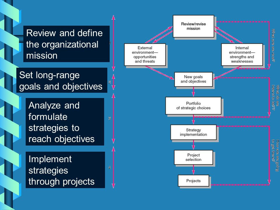 Review and define the organizational mission