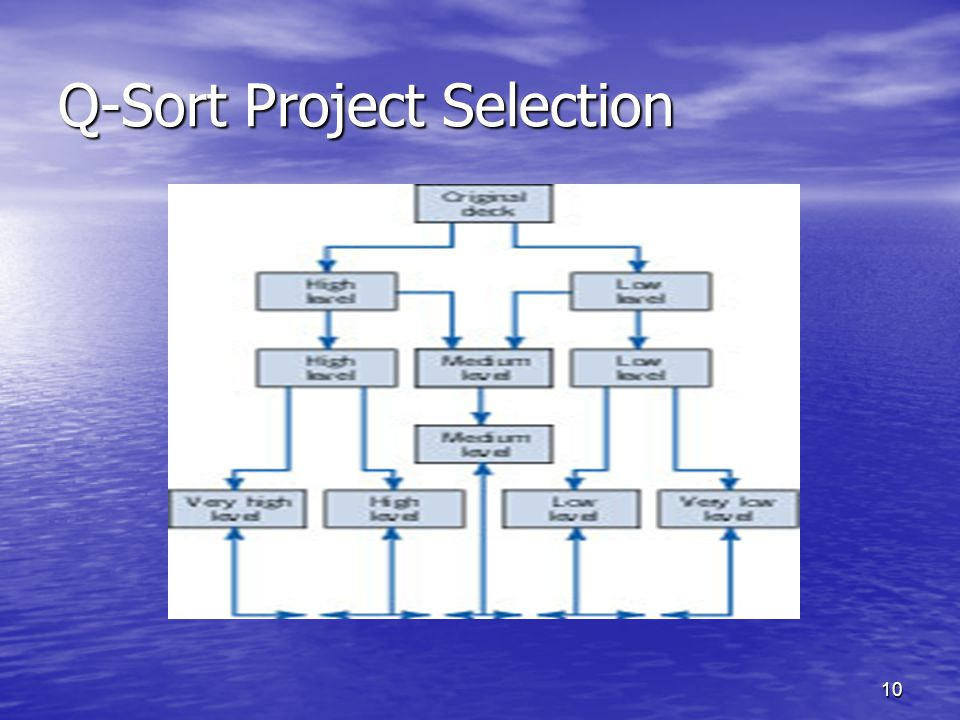 Q-Sort Project Selection