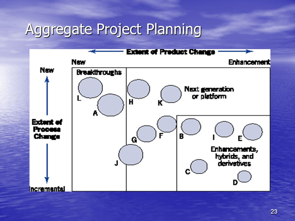 Aggregate Project Planning