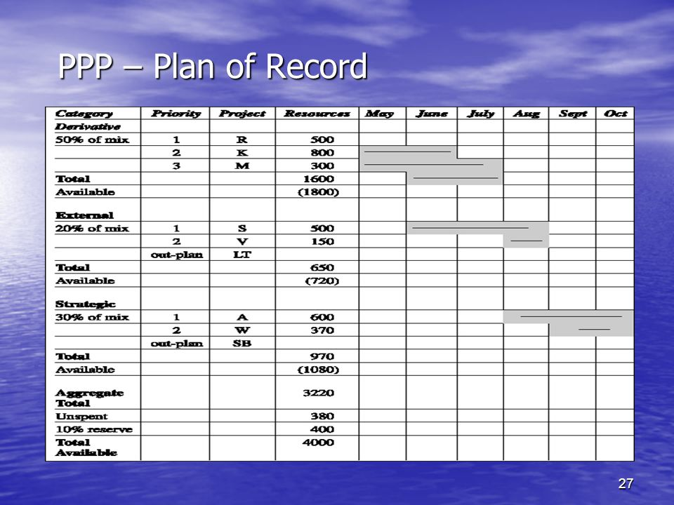 PPP – Plan of Record