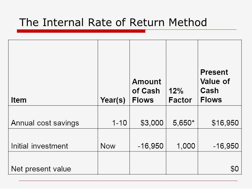 The Internal Rate of Return Method