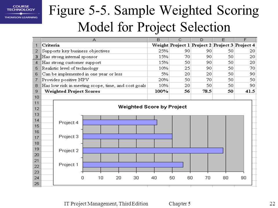 Figure 5-5. Sample Weighted Scoring Model for Project Selection