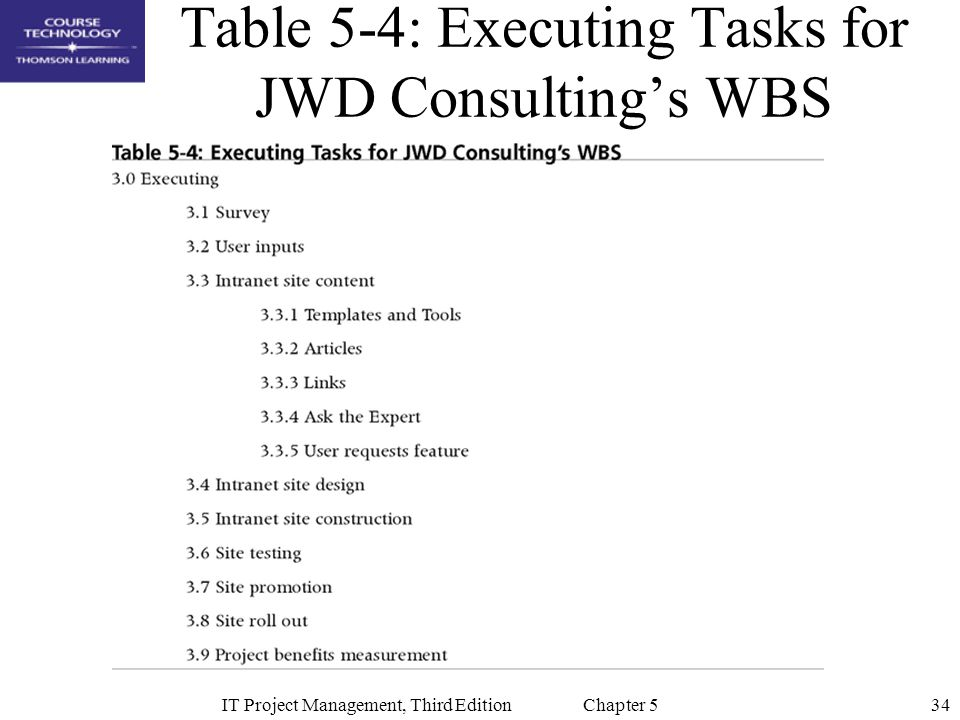 Table 5-4: Executing Tasks for JWD Consulting's WBS