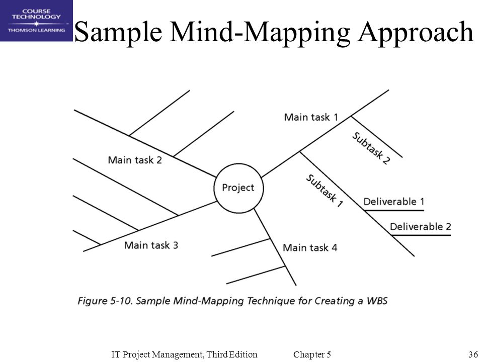 Sample Mind-Mapping Approach