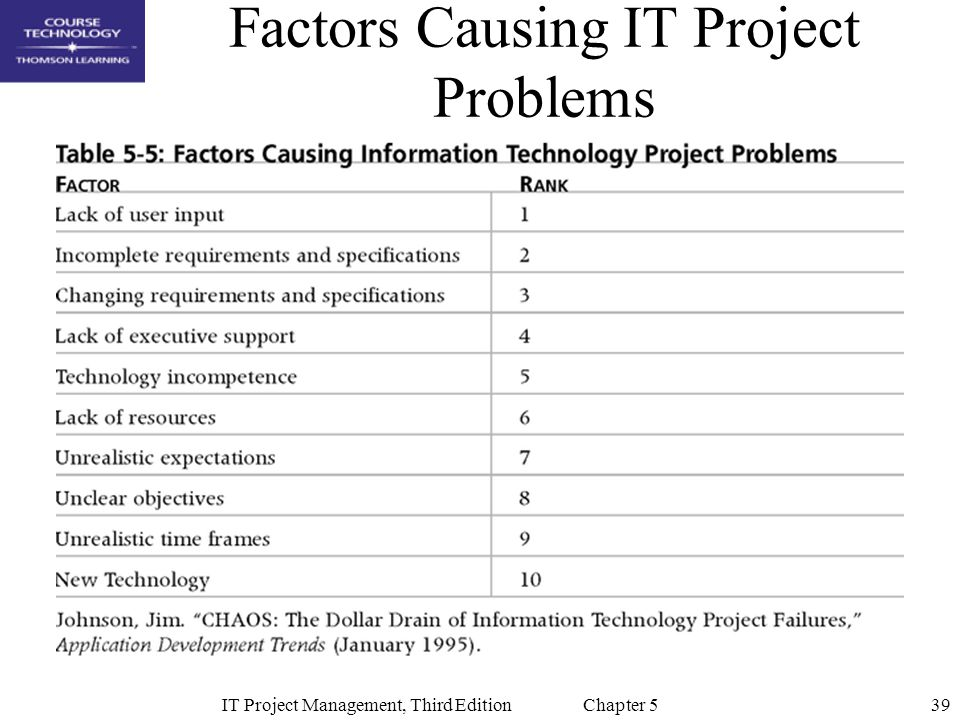 Factors Causing IT Project Problems