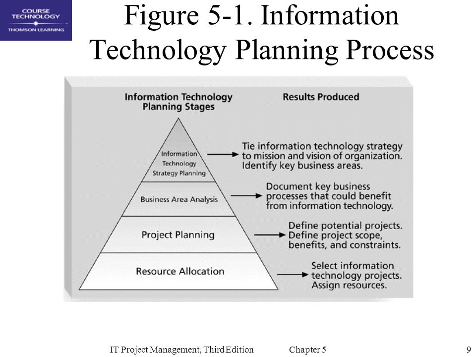 Figure 5-1. Information Technology Planning Process