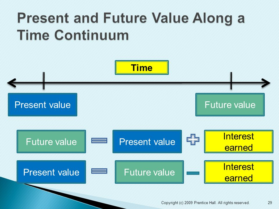 Present and Future Value Along a Time Continuum