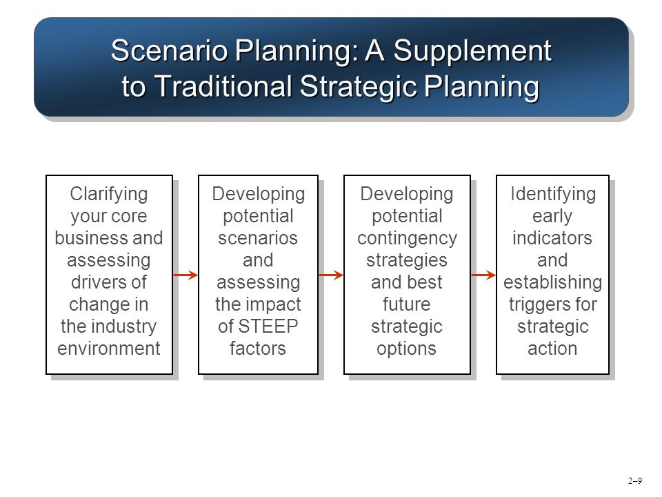 Scenario Planning: A Supplement to Traditional Strategic Planning