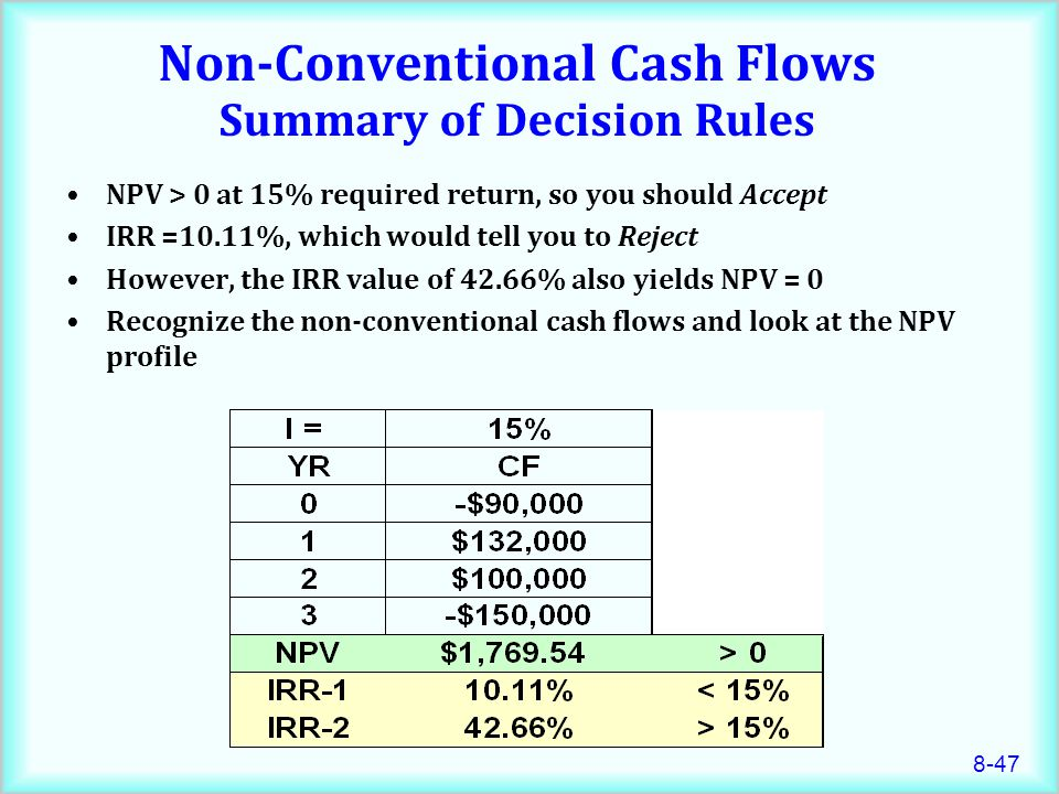 Non-Conventional Cash Flows Summary of Decision Rules