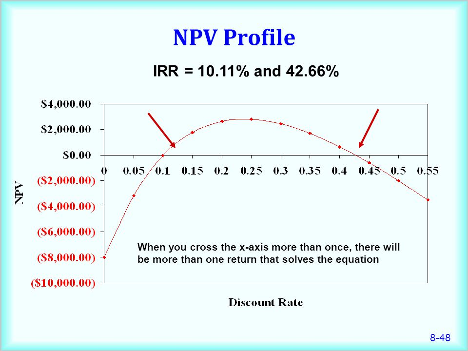 NPV Profile IRR = 10.11% and 42.66% When you cross the x-axis more than once, there will be more than one return that solves the equation.
