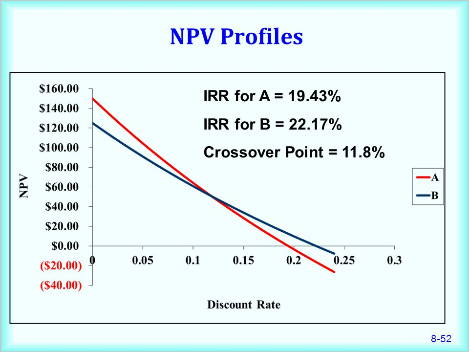 NPV Profiles IRR for A = 19.43% IRR for B = 22.17%