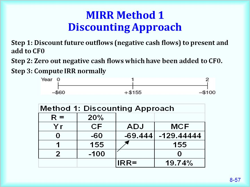 MIRR Method 1 Discounting Approach
