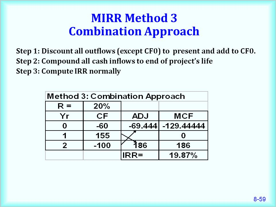 MIRR Method 3 Combination Approach