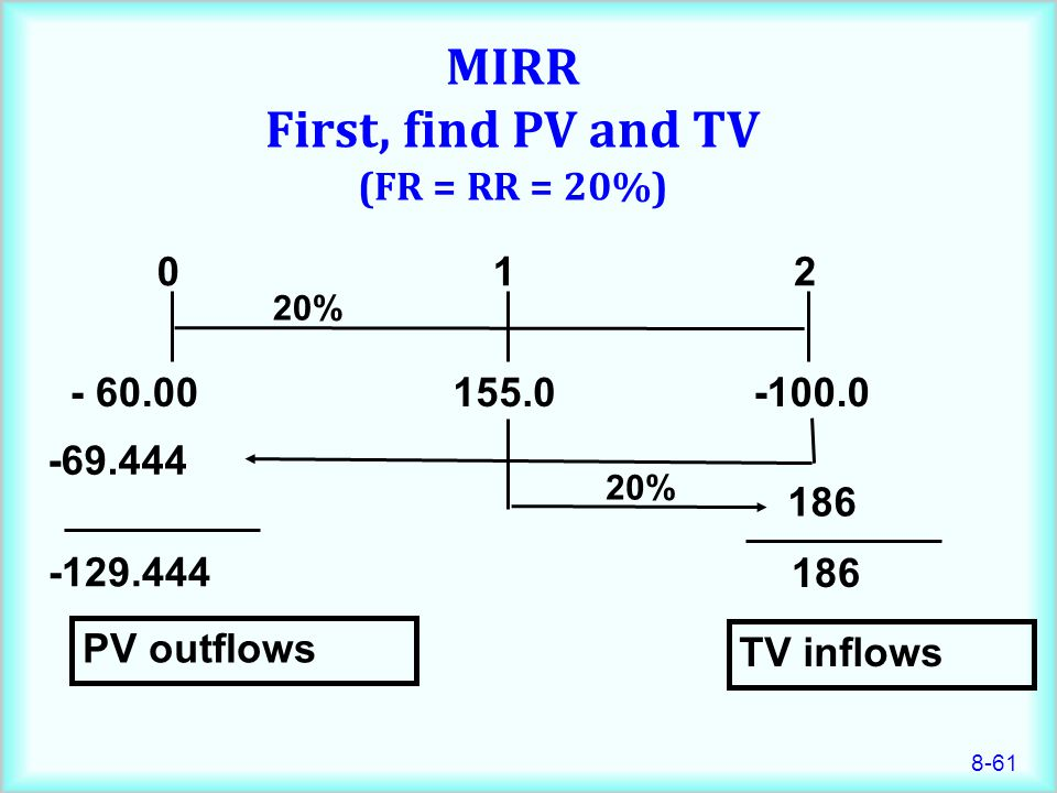 MIRR First, find PV and TV (FR = RR = 20%)