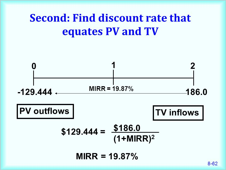 Second: Find discount rate that equates PV and TV