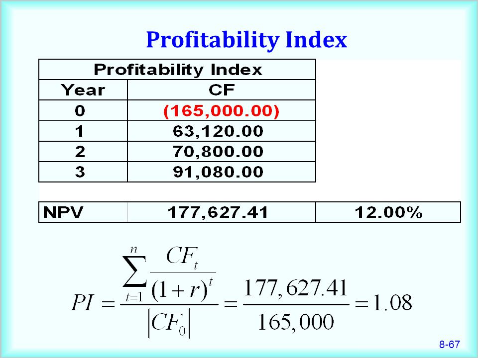how to read a profitability