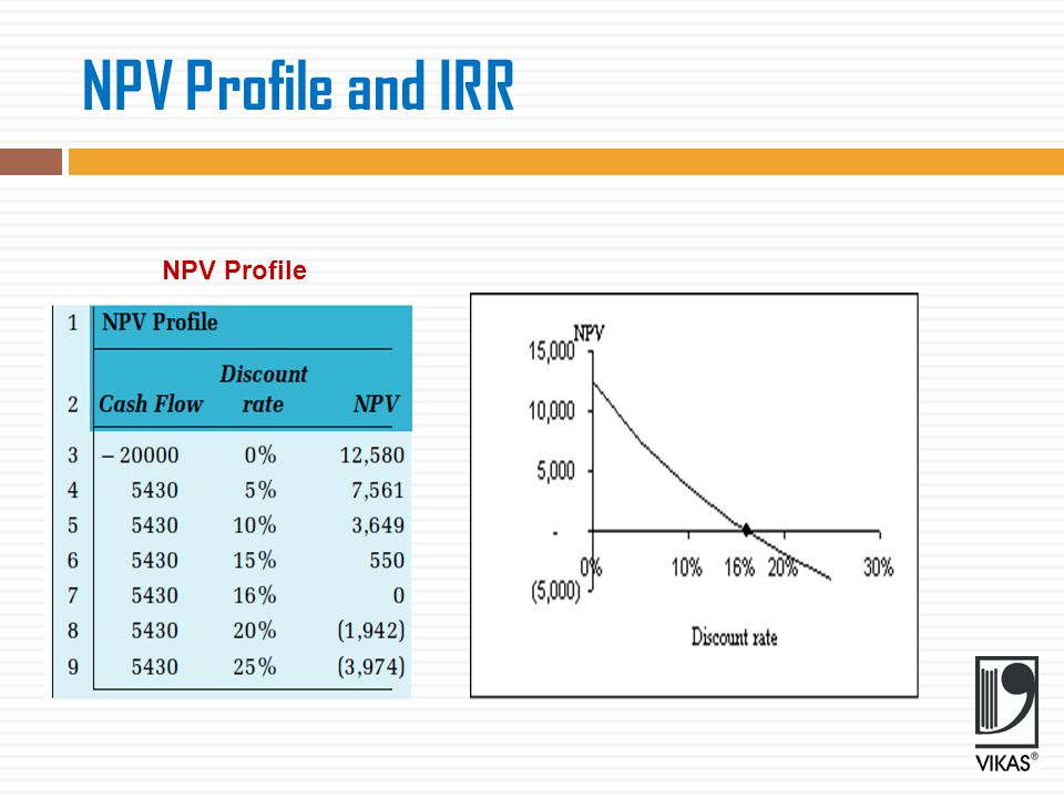 NPV Profile and IRR NPV Profile