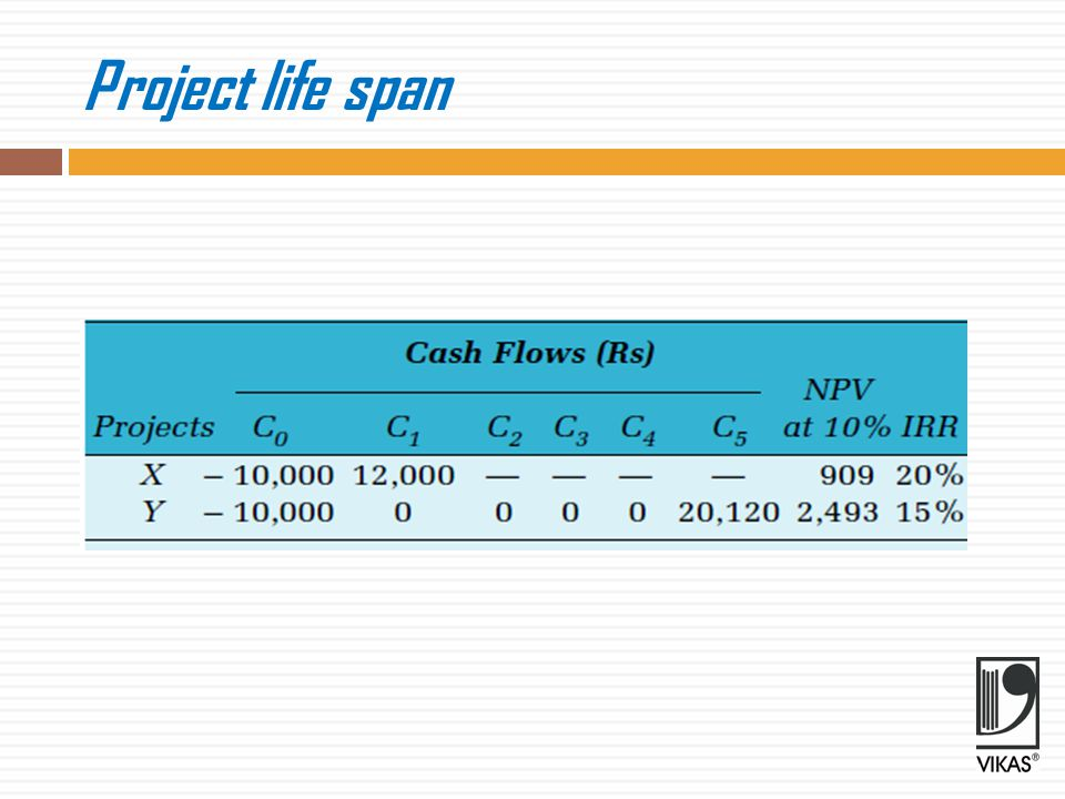 Project life span